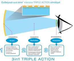 Blink intensive TRIPLE-ACTION 3in1 kostutustippa